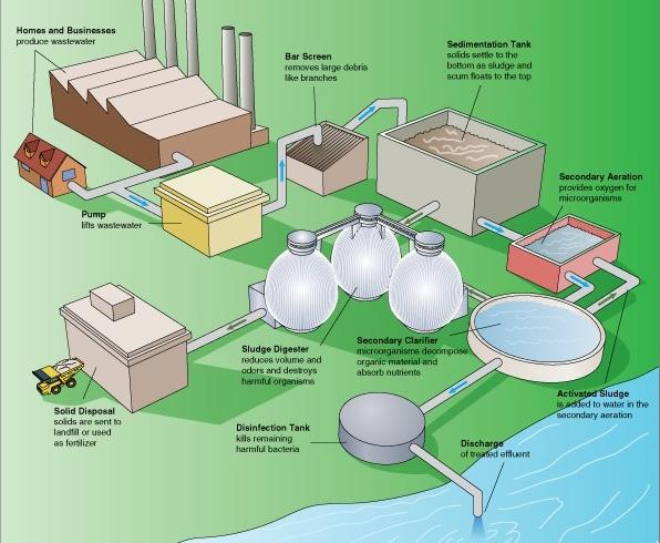 Ako viete využiť odpadovú vodu v domácnosti?